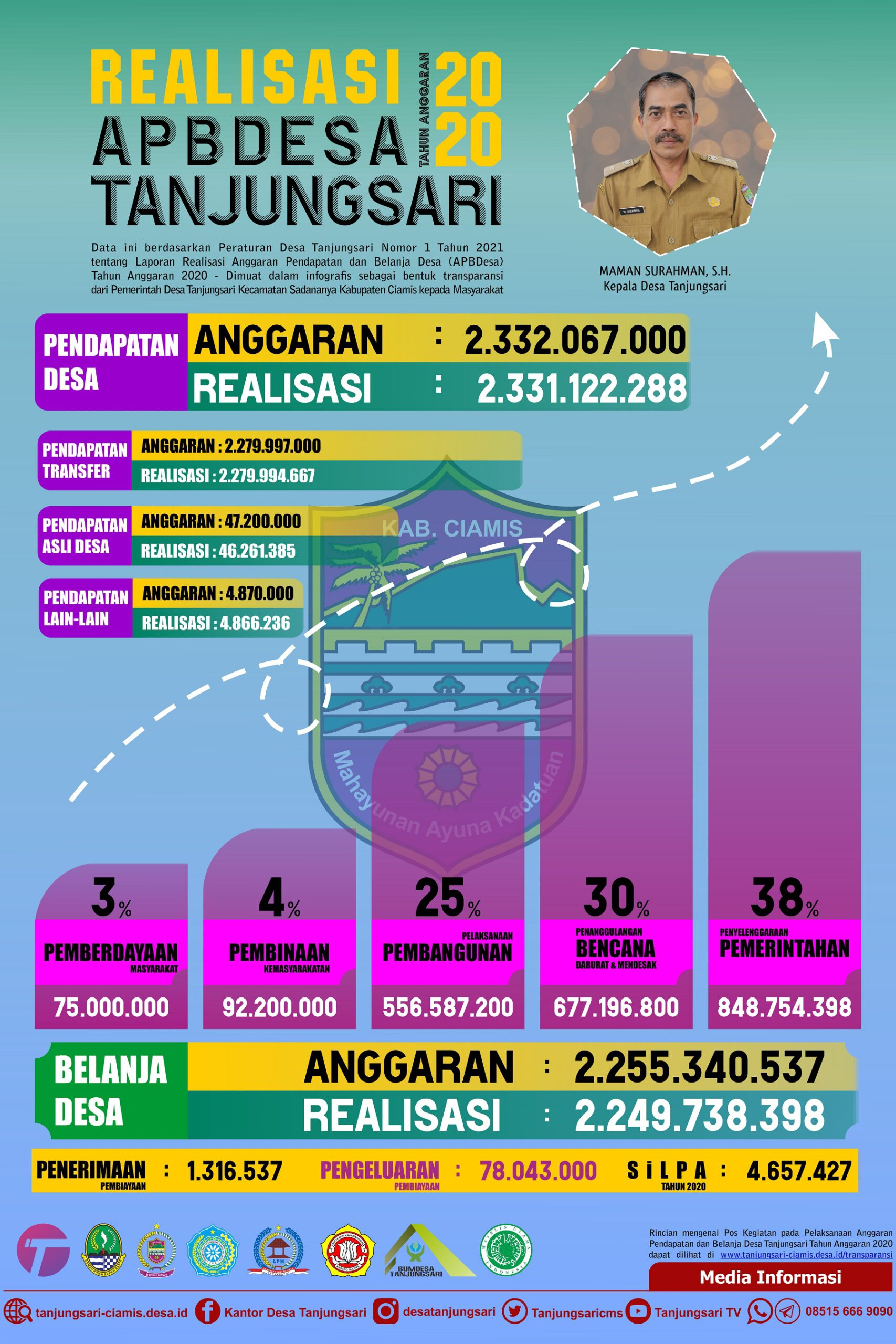 Inforafik Lap. Realisasi APBDesa Tanjungsari 2020